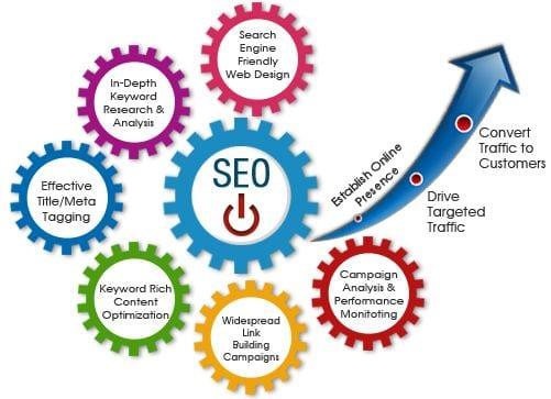 Digital Marketing Company in Chandigarh | Website Design in Chandigarh